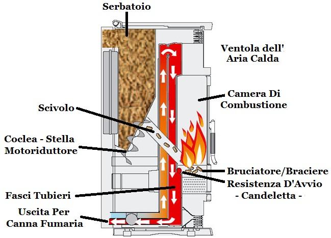 Stufe a pellet ecco come funzionano e come farle for Stufa a pellet non si accende candeletta