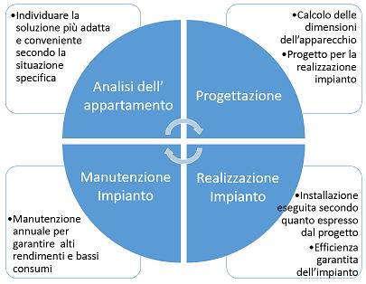 il-sistema-di-ottimizzazione-degli-impianti-a-pellet